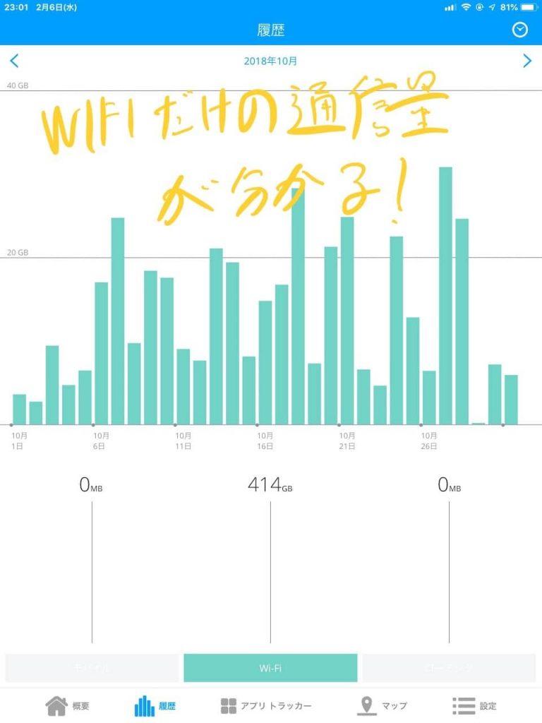 WIFIだけの通信量を計測しています