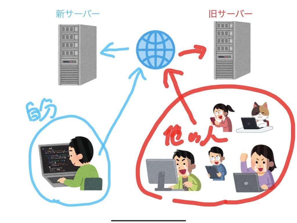 hosts書き換えのイメージをいらすとやの素材で表現しています