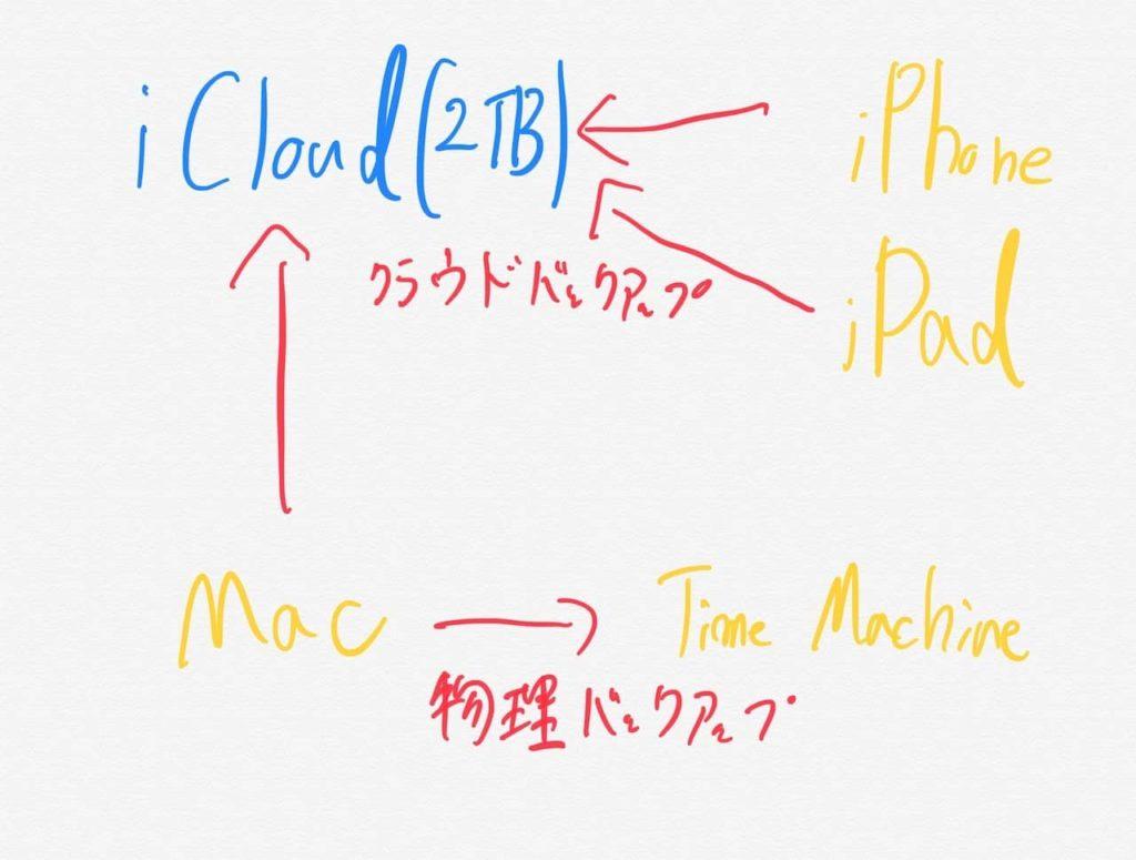 バックアップ環境図